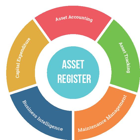 Asset_Reigister_piechart